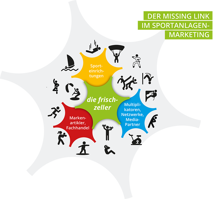 i_missing_link_im_sportmarketing